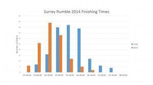 SR2014 Results